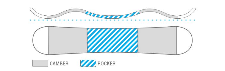 sb-rockerprofile-crc.jpg