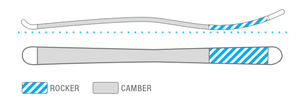 Rocker/Camber Ski Profile